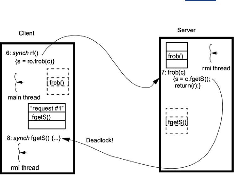 The Deadlock Problem with RMI - Figure 13-3  Deadlock by Remote