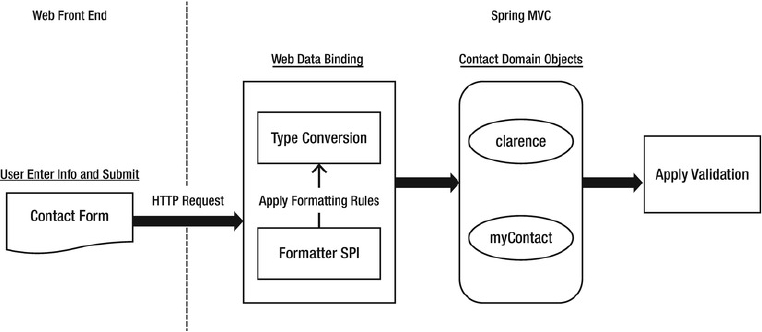 Spring mvc form validation example with annotation.