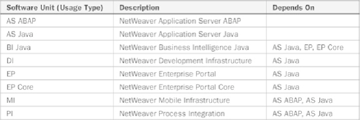 SAP NetWeaver and Business Suite Introduction - SAP Basis