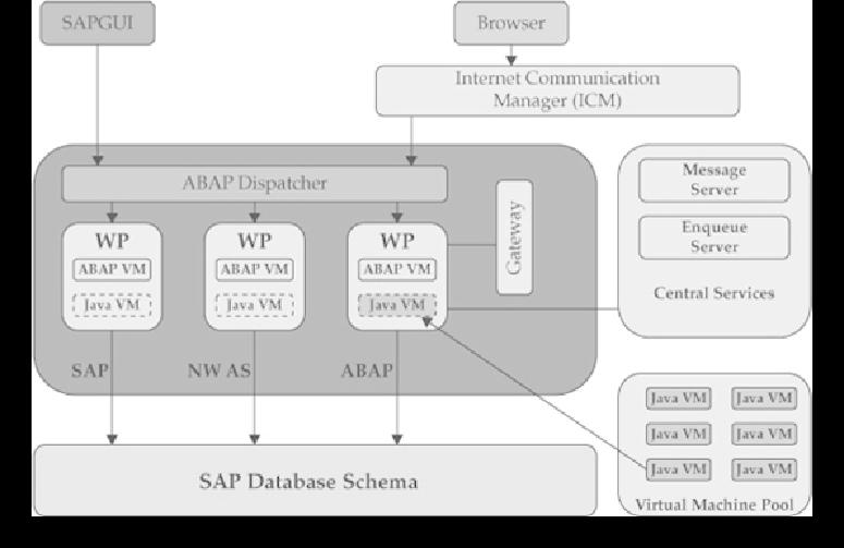 SAP NetWeaver Application Server ABAP Overview - SAP Basis