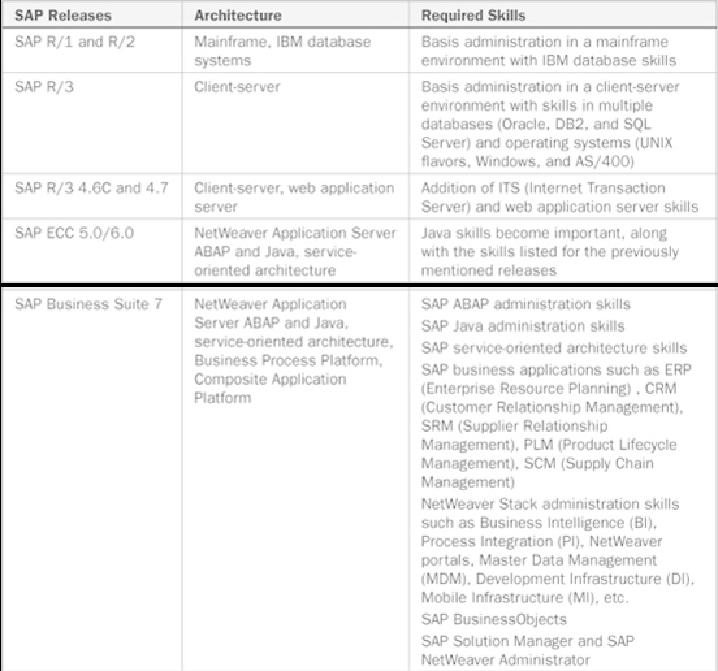 SAP NetWeaver and Business Suite Introduction - SAP Basis