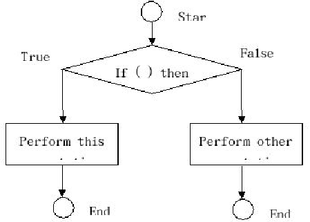 Decision trees loops learn java programming the easy way page 25 figure 16 if else decision tree diagram ccuart Gallery