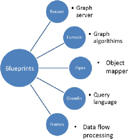 Titan graph databases with cassandra beginning apache cassandra but graph databases offer the flexibility to malvernweather Image collections