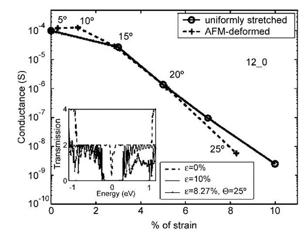 Conductance of an AFM tip-deformed (12,0) tube compared to the same tube under a uniform stretch. Actual angles of tip deformation are indicated. The % strain for the AFM-deformed tube is computed from the average C—C bond stretch in the middle of the straight portion of the tube. The inset shows transmission in the vicinity of the Fermi surface (energy = 0) for a uniform strain of 10% and a tip-deformation angle of 25°, compared to the nondeformed tube.