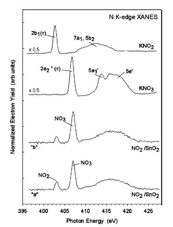 N K-edge XANES spectra acquired after exposing nanoribbons of SnO2 to NO2 at 300 K. Traces ''a'' and ''b'' correspond to two different nanoribbon samples, respectively. Included in the figure are the corresponding spectra for KNO2 and KNO3. (The assignment of the features in these spectra is discussed in Refs.