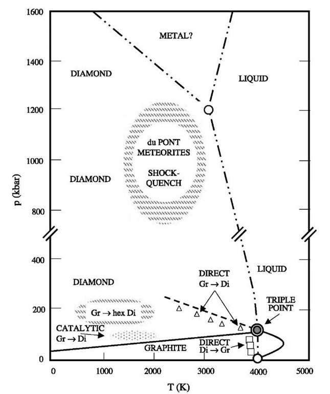 The phase diagram of carbon.[15] The diamond (Di) and graphite (Gr) phases are emphasized in this figure. Other phases shown in the diagram include hexagonal diamond and a high-temperature-high-pressure phase, denoted in the diagram by du Pont, meteorites, and shock-quench, which has not been studied in much detail and may be related to carbynes. Liquid carbon, which has been studied at low pressures and high temperatures, and an unexplored high-pressure phase, which may be metallic, are also indicated on the figure.