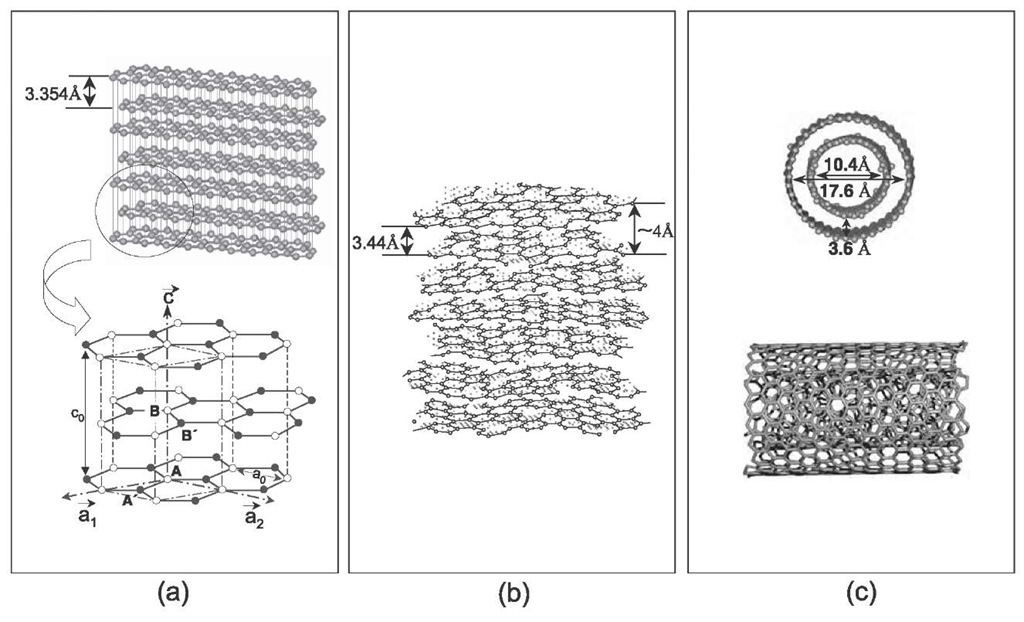 Schematic diagrams exhibiting (a) a 3-D graphite lattice (b) a turbostratic structure,[24] and (c) a schematic structural model of the outer two layers for a multiwall carbon nanotube.[33] The inset in (a) depicts the A and B carbon sites denoted by open circles and the A' and B' sites by black circles. The in-plane lattice constant is denoted by a0, and the vectors of the unit cell in the direction a1, a2, and c are indicated. The nearest-neighbor carbon distance aC_C in graphite is 1.421 A.