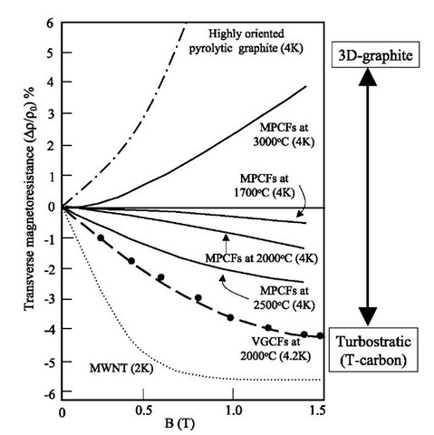 Comparative study of transverse magnetoresistance at low temperature (as indicated in parenthesis) for highly oriented pyrolytic graphite (the dot-dashed curve),[34] typical mesophase-pitch-based carbon fibers heat treated at different temperatures (the solid curves),[13] vapor-grown carbon fibers (the dashed curve),[35] and multiwall carbon nanotubes (the dotted curve).[36] Vapor-grown carbon fibers exhibit a similar magnetoresistance behavior to that of multiwall carbon nanotubes.