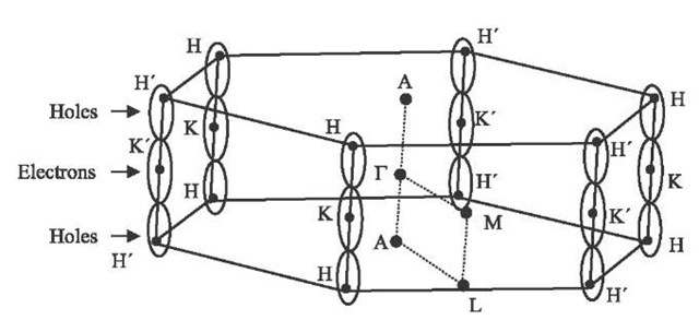 Graphite Brillouin zone showing several high-symmetry points and a schematic version of the graphite electron and hole Fermi surfaces located along the HKH and H'K'H' axes.