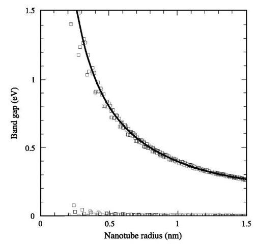 Band gap as a function of nanotube radius calculated using an empirical tight-binding Hamiltonian.
