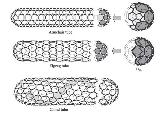 Three typical structural models for SWNTs, where the nanotubes are related to rolling a graphene sheet into a cylinder.[2'3] Fullerene caps for the armchair and zigzag tubes are also indicated.