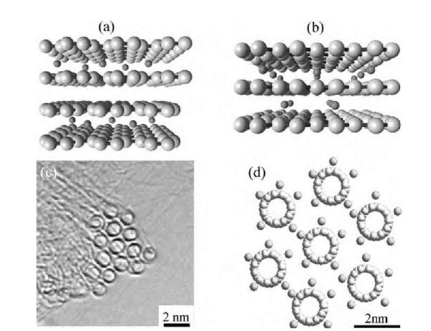 (a,b) Schematic model for a Li graphite intercalation compound showing the stacking of graphite layers (networks of hexagons on a sheet) and of intercalate (e.g., lithium) layers, (c) TEM image of an individual rope consisting of single-walled nanotubes aligned along the axis,[57] (d) a simulated image of a potassium-intercalated single-wall carbon nanotube rope superlattice.