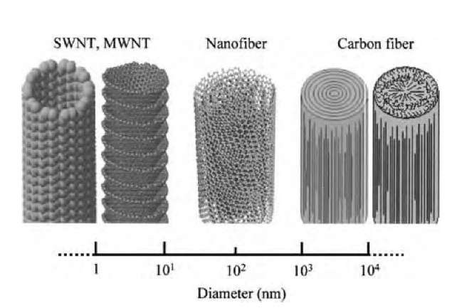 Schematic comparisons of the diameter dimensions on a log scale for various types of fibrous carbons.