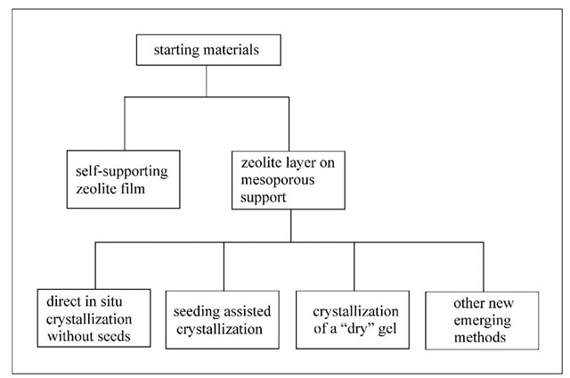 Preparation strategy for zeolite membrane.