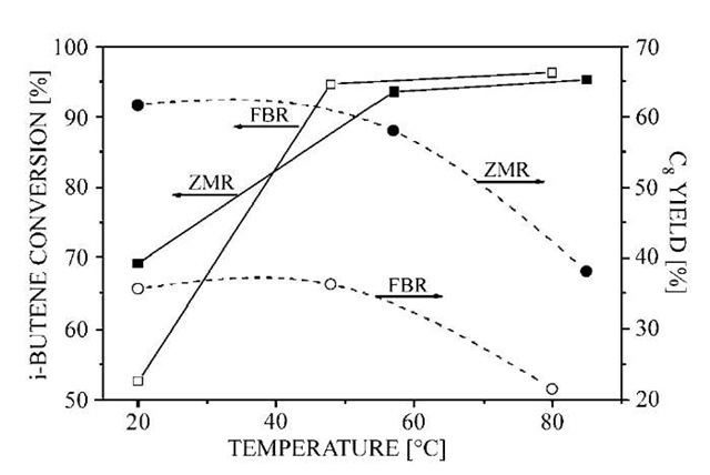 Comparison of ZMR (zeolite membrane reactor) and FBR (fixed-bed reactor) performances. The i-octene yield as a function of temperature.