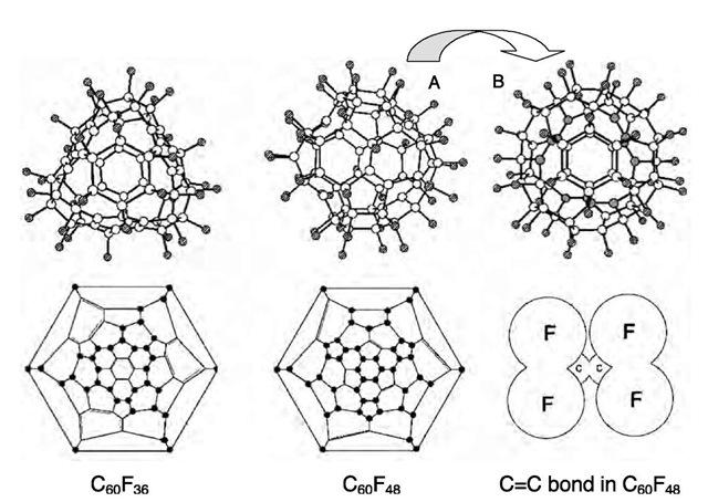 fluorofullerenes part 1  nanotechnology