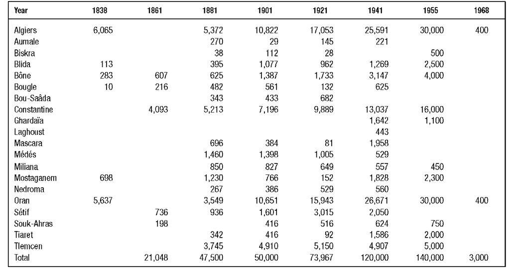 Algerian towns and corresponding Jewish population figures, 1838-1968.