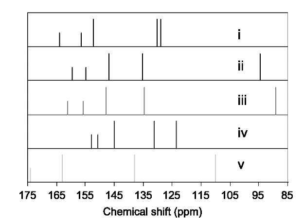 13C NMR spectra of C80:1 by (I) experiment,[46] (II) calculated by B3LYP/6-31G*, (III) by B3LYP/6-311G**, (IV) HF/6-31G*, and (V) BP86/SVP.[48] All spectra are referenced to C60 at 143.15 ppm.
