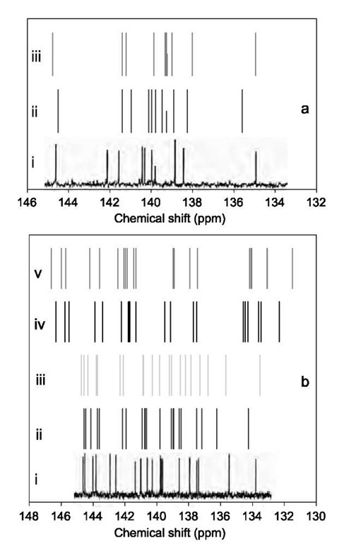 Theoretical and experimental 13C NMR spectra of C84. (a) Spectra of 23(D2d) by experiment (i), B3LYP/6-31G* (ii), and B3LYP/6-311G** (iii). (b) Spectra of 22(D2) by experiment (i), B3LYP/6-31G* (ii), and B3LYP/6-311G** (iii), and of 21(D2) by B3LYP/6-31G* (iv), and B3LYP/6-311G** (v). Experimental spectra reproduced from Ref. [52].