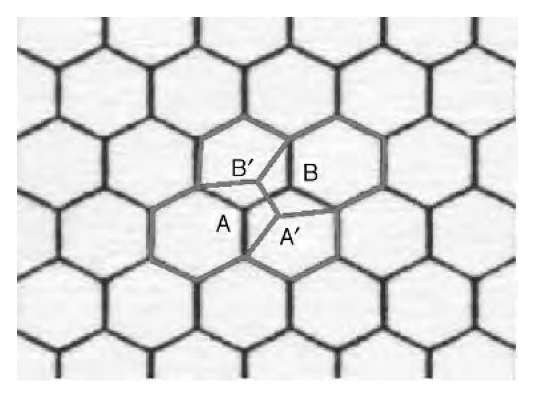 Illustration of the simplest topological defect in a nanotube originating from the rotation of the AB bond into A'B'. This operation, known as Stone-Wales transformation, reduces by one the edge number of polygons having AB in common and increases by one the edge number of the two adjacent polygons.