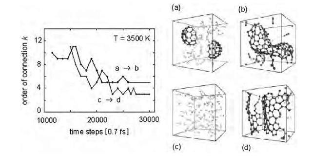 Simulations by classical molecular dynamics of the condensation process of carbon clusters of various sizes (a) or carbon dimers (c) into a connected graphene structure (b,d). The final condensation temperature is 3500 K. The time evolution, expressed in time steps of 0.7 fsec, of the order of connection k, allows to distinguish between ill-condensed and well-condensed matter, according to whether the connectivity oscillates or is stable. While a distribution of clusters including fullerene fragments leads to a connectivity corresponding to a schwarzite structure, the dimer gas condenses into graphite (or open nanotube) sheets. The simulation cells shown in a-d should be periodically repeated in three dimensions.