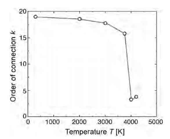 Thermal evolution of the D-type schwarzite (C36)2 as monitored by the connectivity for the simulation cell of Fig. 8. By heating up to 3700 K, the connectivity shows a small decrease as a result of a random break of bonds; but suddenly above that temperature, the connectivity drops to a small value, which is indicative of a transition leading to graphitization.