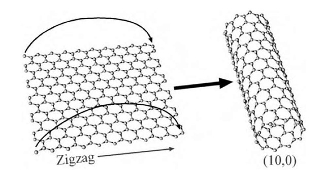 A single-wall carbon nanotube (SWNT) may be visualized as a sheet of graphite rolled up to form a seamless cylinder that is 1 atom in thickness. The roll-up vector or direction determines whether the tube is metallic or semiconducting, and tubes are accordingly classified as either zigzag, armchair, or chiral.