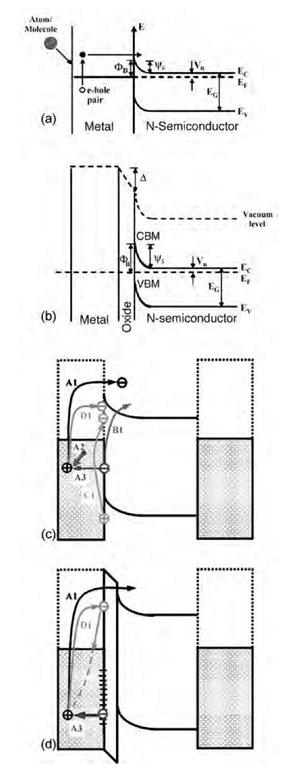 sensors based on chemicurrents  nanotechnology