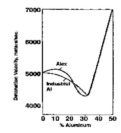 Detonation velocity as a function of aluminum in HMX explosive.