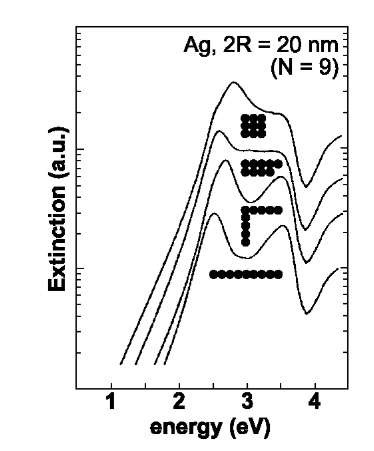 Extinction spectra of 20-nm Ag particle aggregates in different geometries, as calculated by generalized Mie theory.