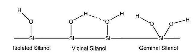 Scheme 1 Surface silanol types.