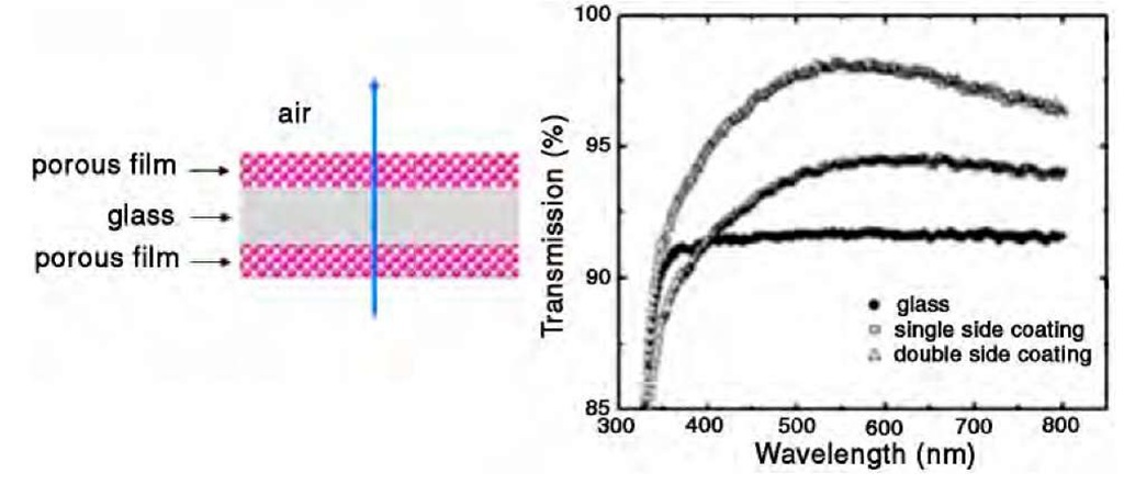 Antireflection effect of nanoporous thin films coated on a glass slide.