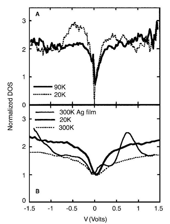 Normalized density of states (DOS) measured from arrays of Ag nanocrystals of diameter ~2.6nm capped (A) decanethiol and (B) hexanethiol at various temperatures. The temperature dependence of DOS near 0 V for decanethiol capped particles indicates that the films are nonmetallic. In the case of hexanethiol capped nanocrystals, the DOS around 0 V is temperature independent revealing the metallic nature of the film.