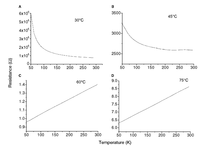 The resistance of Au nanocrystal films as a function of temperature. The films (A)-(D) were obtained by carrying out the synthesis at different temperatures: (A) 303 K; (B) 318 K; (C) 333 K; and (D) 348 K.