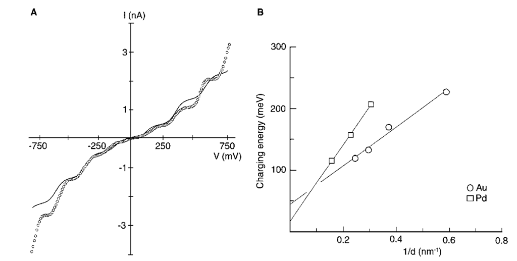 "(A) I-V characteristics of an isolated 3.3 nm Pd nanocrystal (dotted line) and the theoretical fit (solid line) obtained at 300 K using a semiclassical model according to which the observed capacitance (C) can be resolved into two components C1 and C2, and the resistance (R) into R1 and R2, such that C = C1 + C2 and R = R1 + R2. For C1 < C2 and R1 < R2, the model predicts steps in the measured current to occur at critical voltages, Vc = ne + qo ""Ce=2, where q0 is the residual charge. (B) Variation of the charging energies of Pd and Au nanocrystals with inverse diameters (d)."