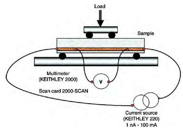 Electrical Conductivity Measurement : Multifunctional ceramic nanocomposites with self