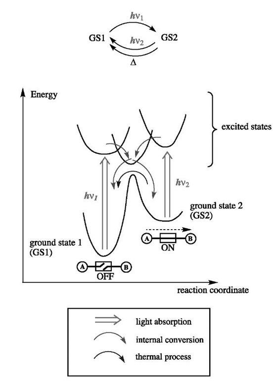molecular switches part 1  nanotechnology