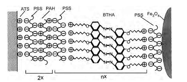 Proposed structure of the self-assembled films consisting of the BTHA dication, anionic polyelectrolytes, and Fe3O4 particles. Abbreviations: ATS (3-aminopropyltrimethoxysilane); PSS (sodium polystyrensulfonate); PAH (polyallylaminehydrochloride); and BTHA [4,4'-bis(trimethyl ammonium hexyloxy) azobenzene bromide].
