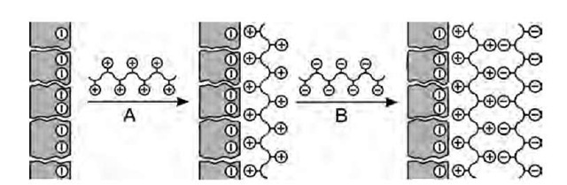 Scheme of layer-by-layer assembly of polyelectrolytes on activated porous supporting membrane. The separating membrane is obtained upon multiple repetition of steps A and B. In reality, pore diameters are 20-200 nm, while polymer chains are less ordered and partially overlapping.