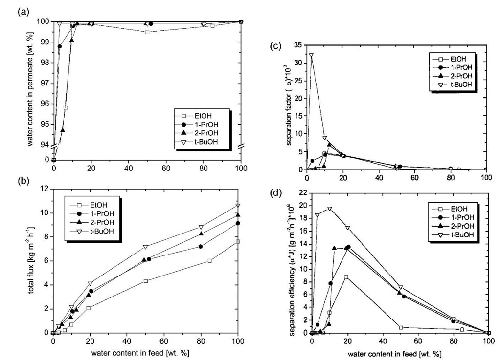 Separation characteristics of a PVA/PVSu membrane (60 bilayers) for various alcohol/water feed mixtures. Plot of water content in permeate (a), total flux (b), separation factor a (c), and separation efficiency (d) vs. water content in feed mixture. Pervaporation temperature, 58.5°C.