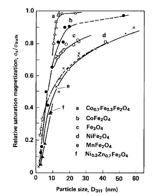 Dependence of the relative saturation magnetization, ss/ sbulk, on average particle size D311. Solid line: particles by coprecipitation; broken line: grown particles by heat treatment.