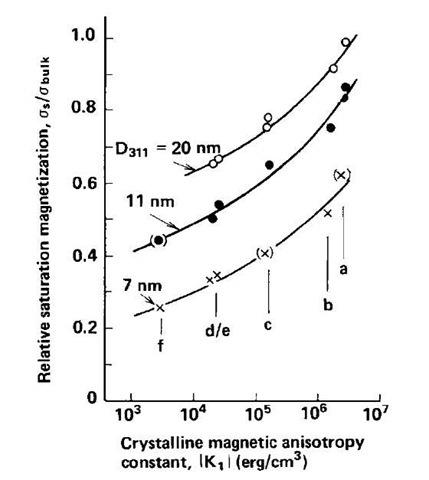 Iron Oxide Nanoparticles Part 2 Nanotechnology