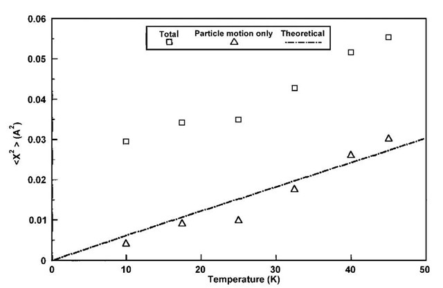 Plot of (x2) as a function of temperature for the as-prepared sample. Theoretical line is also plotted with o = 2 x 1011.