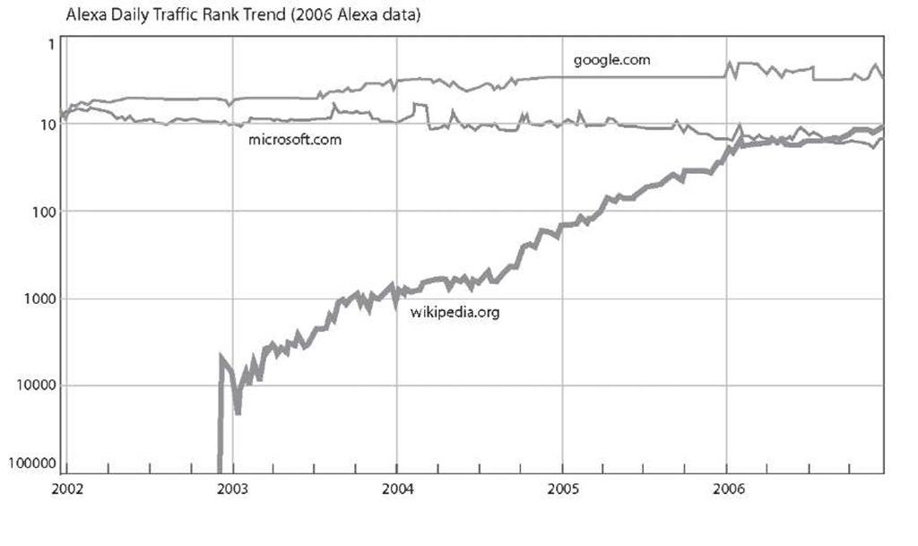 Wikipedia's Massive Growth