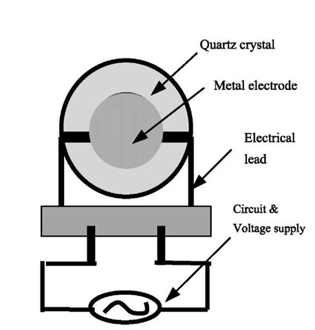Schematic view of a piezoelectric QCM crystal (only one side shown). A typical 5-MHz QCM from International Crystal Manufacturing consists of a thin quartz crystal (0.85 cm diameter) sputtered with a metal electrode (0.35 cm diameter) on each side. Both sides should be exposed to scCO2 because of high pressure.
