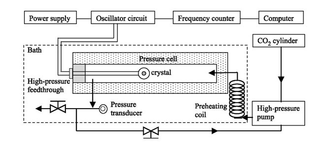 Schematic view of an experimental setup of QCM measurement system in scCO2.