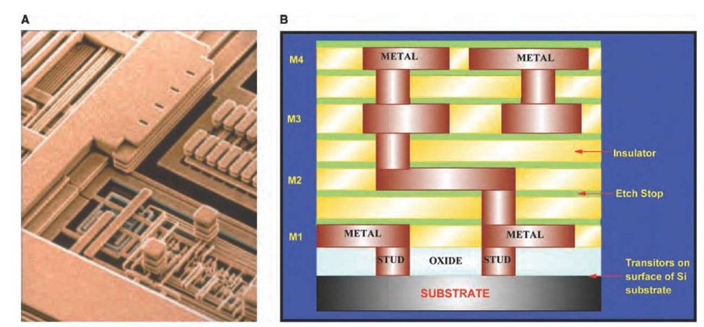 Low-Dielectric Constant Materials for On-Chip Applications Part 1