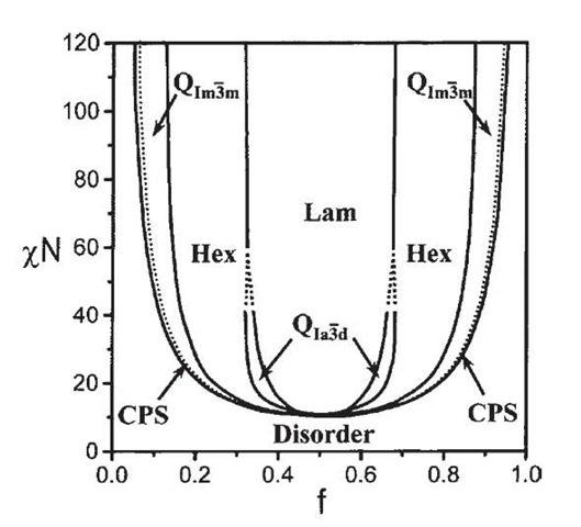Self-Assembled Structures Part 1 (Nanotechnology)