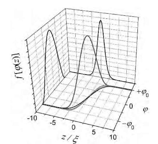 thermodynamics at the meso