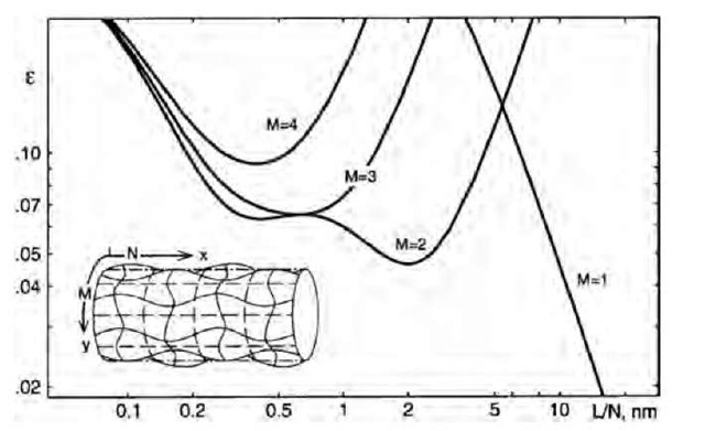 The critical strain levels for a continuous, 1-nm-wide shell tube as a function of its scaled length L/N. A buckling pattern (M,N) is defined by the number of halfwaves 2M and N in y and x directions, respectively, e.g., a (4,4)-pattern is shown in the inset. The effective moduli and thickness are fit to graph-ene.